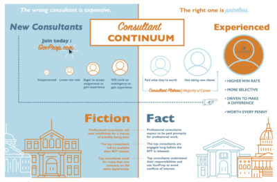 Infographic: The Consultant Continuum